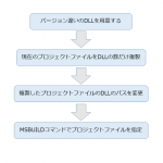【.net】DLLのバージョンごとのビルドを自動化する方法
