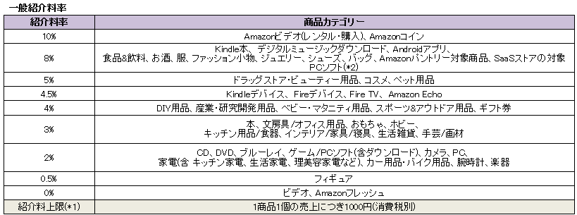 amazon紹介料率